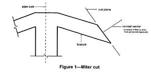 Figure 1-Miter cut