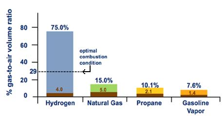 Photo: Figure 3 - Flammability Range