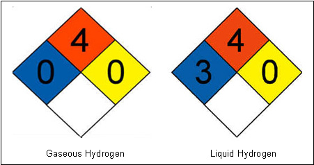 photo: gaseous and liquid hydrogen labels