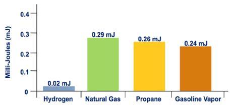 Photo: Figure 4 - Minimum Ignition Energy