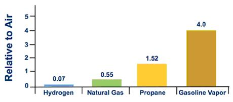 Energy Density Of Propane Vs Natural Gas